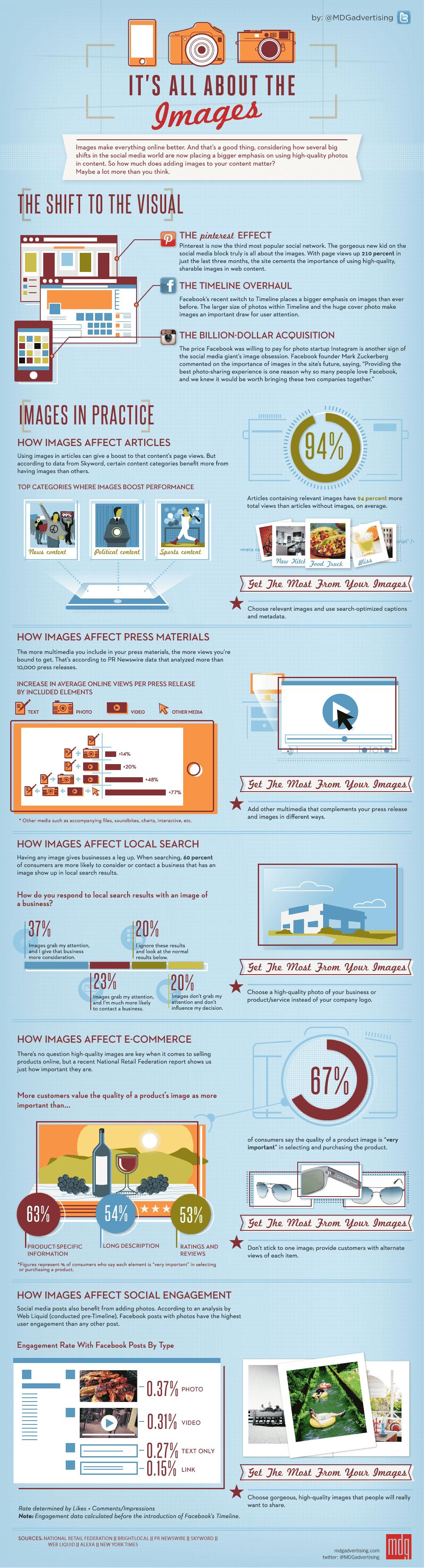 Infográfico sobre o poder das imagens